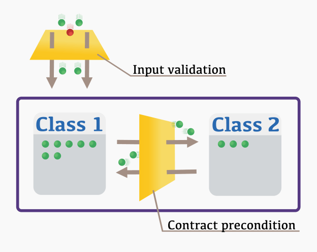 Input validation vs contract precondition