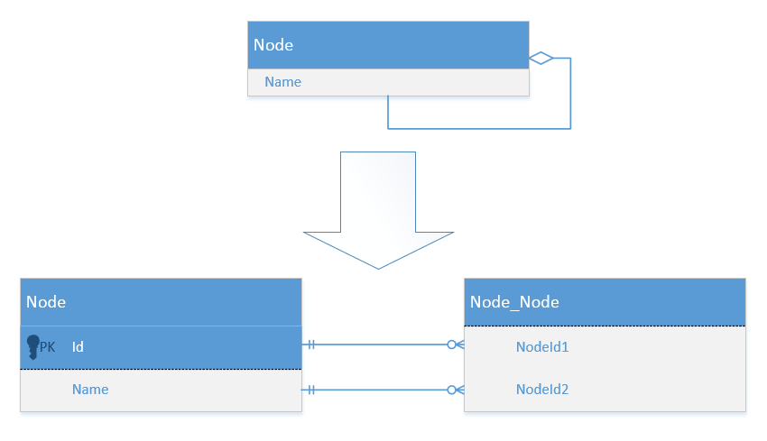 Flattening of nodes' hierarchy