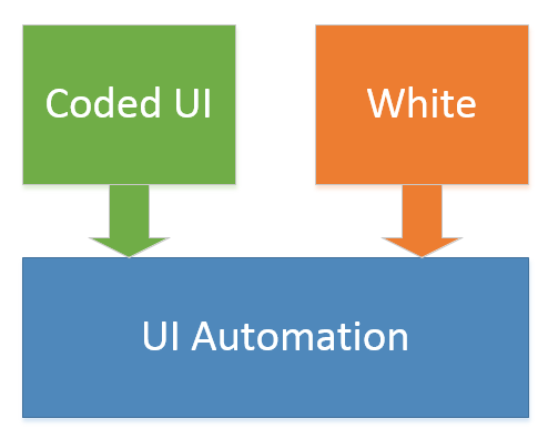 Coded UI and White depend on UI Automation library