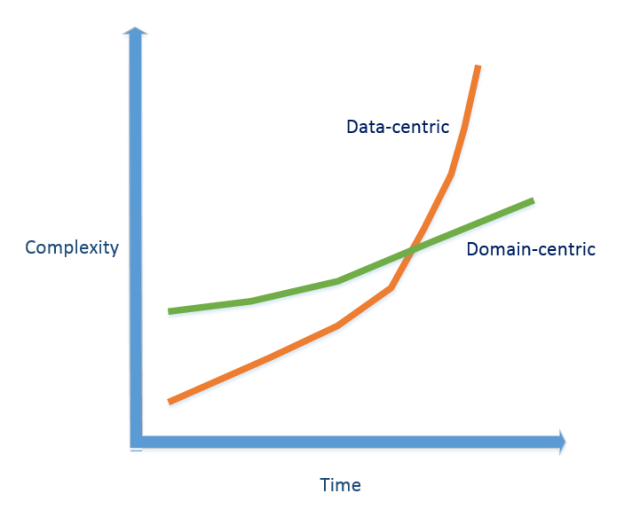 Complexity growth