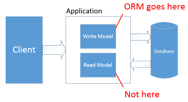 ORMs: area of application