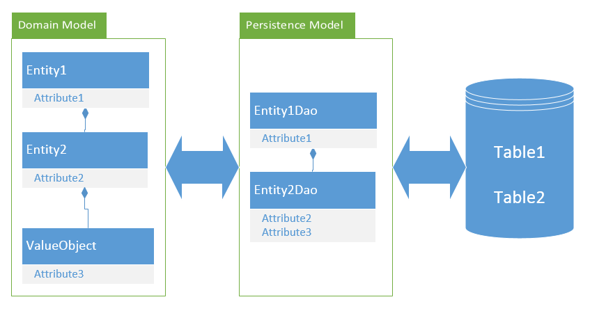 A typical solution with a persistence model