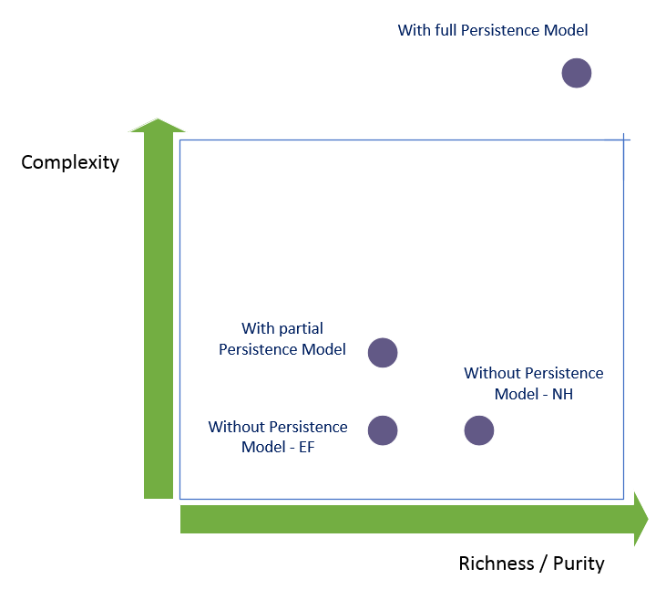 With vs without own persistence model