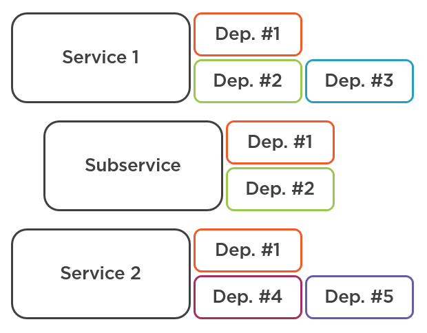 Repeating dependencies