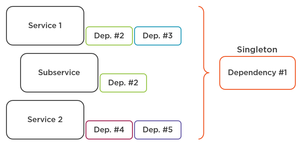 Repeating dependency is extracted to a Singleton