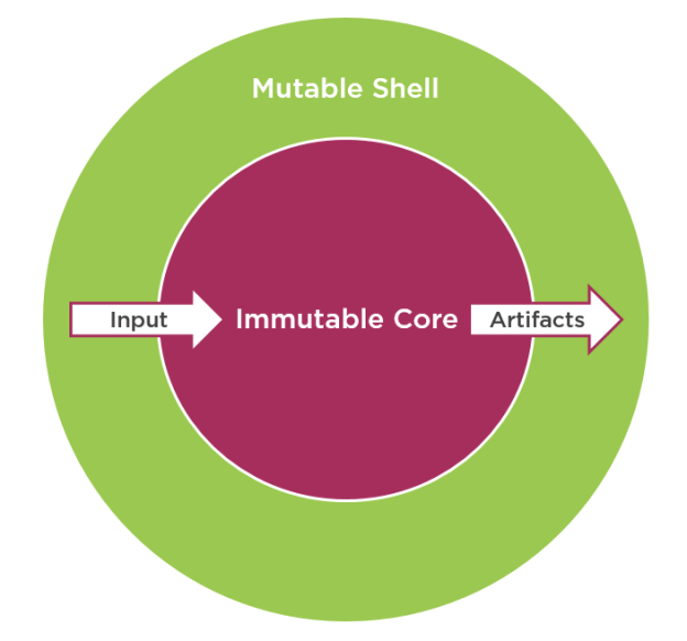 Immutable core and mutable shell