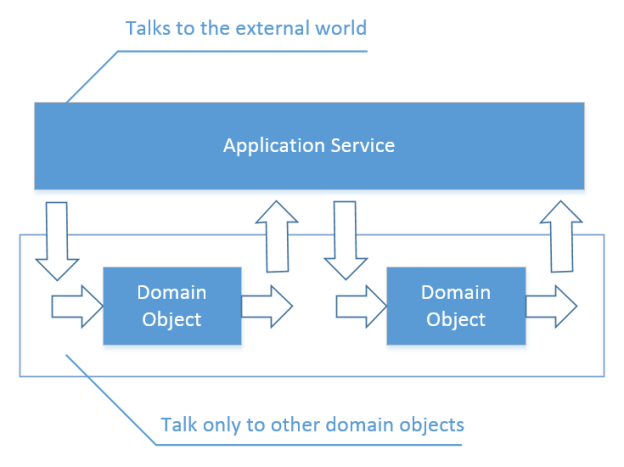After isolating domain model from volatile dependencies