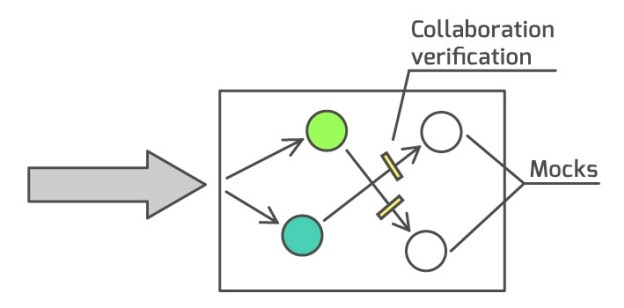 Collaboration verification inside the domain model