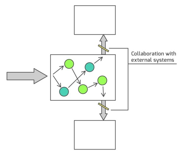 Verifying collaborations with external systems