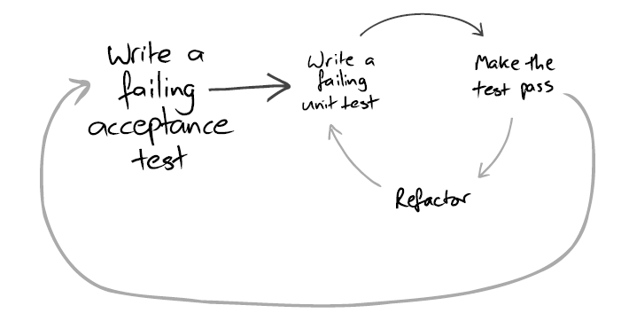 Two-level TDD cycle