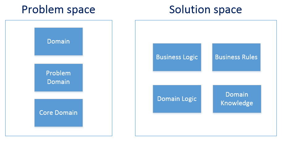 Problem space vs Solution space