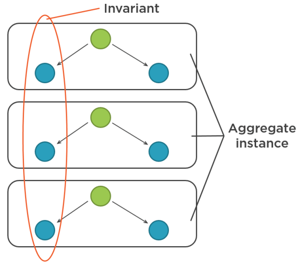 Invariant crosses the aggregate boundary