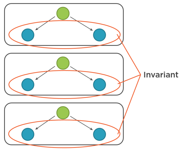 Invariant resides inside the aggregate boundary