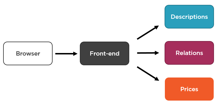 Front-end synchronously fetches all required information