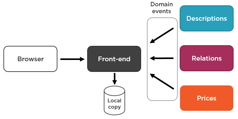 Front-end asynchronously gets information via domain events