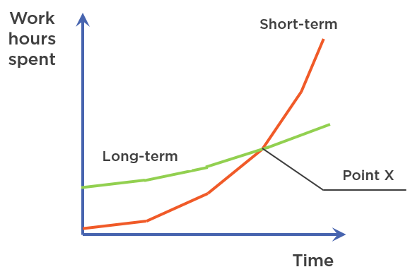 Short-term vs long-term perspective