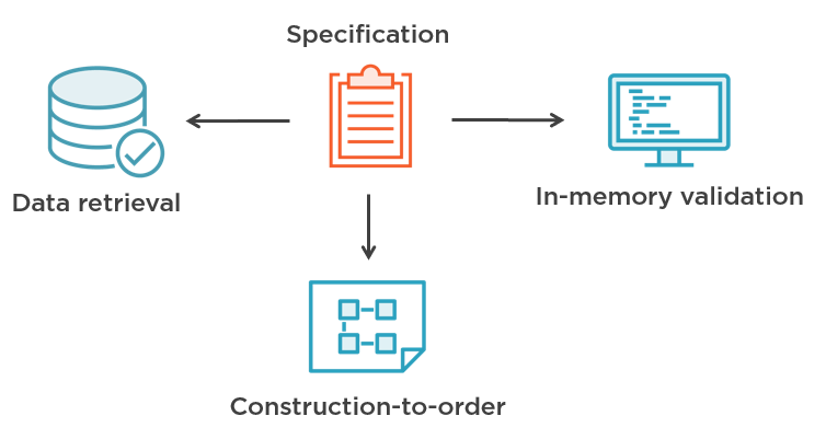 CQRS vs Specification pattern · Enterprise Craftsmanship