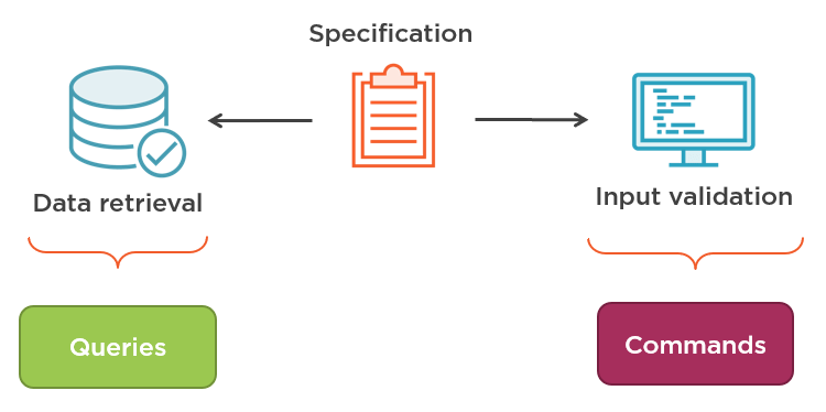 CQRS vs Specification pattern